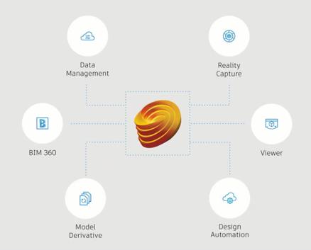 Integrações-Autodesk-Forge